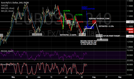 EURUSD: EUR/USD LONG TERM SHORTING OPPORTUNITY