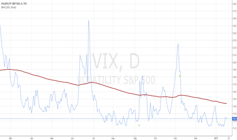 VIX: Low volatility - become cautious