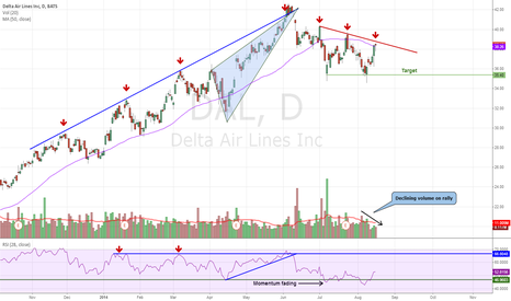 DAL: DAL - Bumping into Significant Resistance