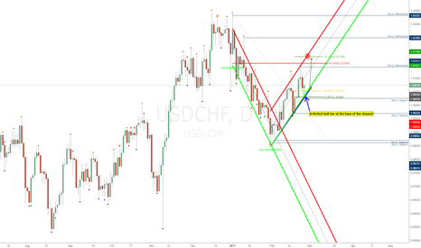 USDCHF: USDCHF: Pin Bar on Botton of Daily Channel