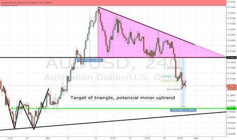 AUDUSD: Your target for AUDUSD short