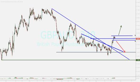 GBPAUD: gbpaud...update