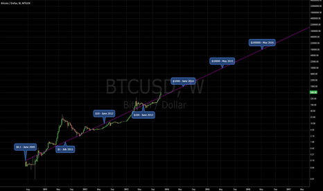 BTCUSD: Let's draw a line on a log scale graph