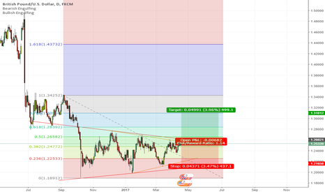 GBPUSD: Long Position Cable