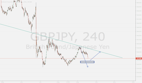 GBPJPY: GBPJPY TIME WILL TELL