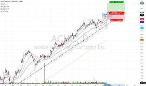 ACHC: ACHC with recent upmove