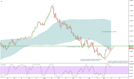 USDCAD: EntryTrade #2 USDCAD Sell Big Picture Analysis