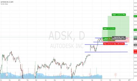 ADSK: ADSK long