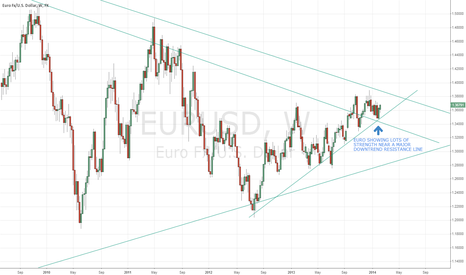 EURUSD: EUR/USD VERY STRONG MACRO OUTLOOK