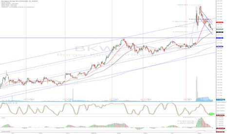 BKW: BKW - approaching support area