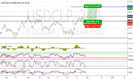 USDCLP: Long Now...USDCLP