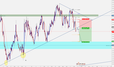 USDCAD: USDCAD Potential Short Opportunity