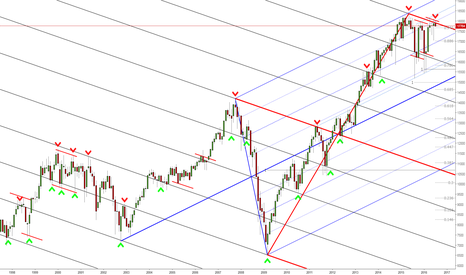 US30: DOW's first test of the monthly downsloping UML