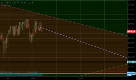 BTCUSD: How we will leave the triangle