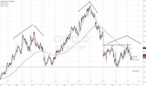 CNMD: Conmed ignores recent rally and builds bear flag