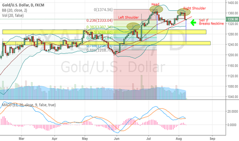 XAUUSD: GOLD - HEAD & SHOULDERS PATTERN