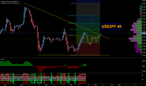 USDJPY: An overbought market to the next fib level, the story of USDJPY