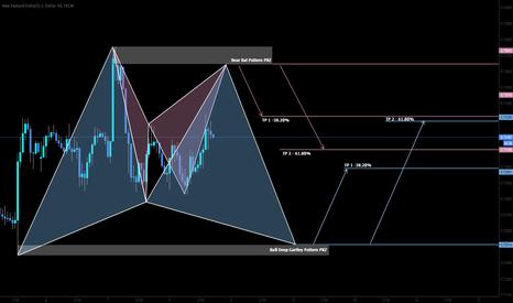 NZDUSD: Bracketing KIWI with 2 advance pattern