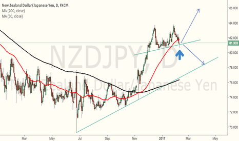 NZDJPY: Dayly pin bar...