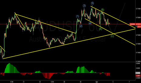 AUDUSD: ABC Completion for a move higher?