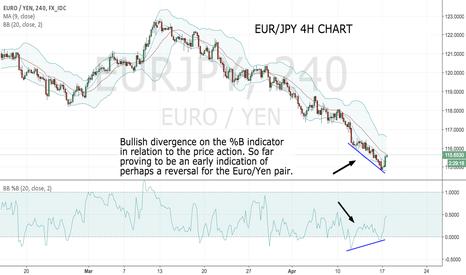 EURJPY: Bullish Divergence on Eur/Yen