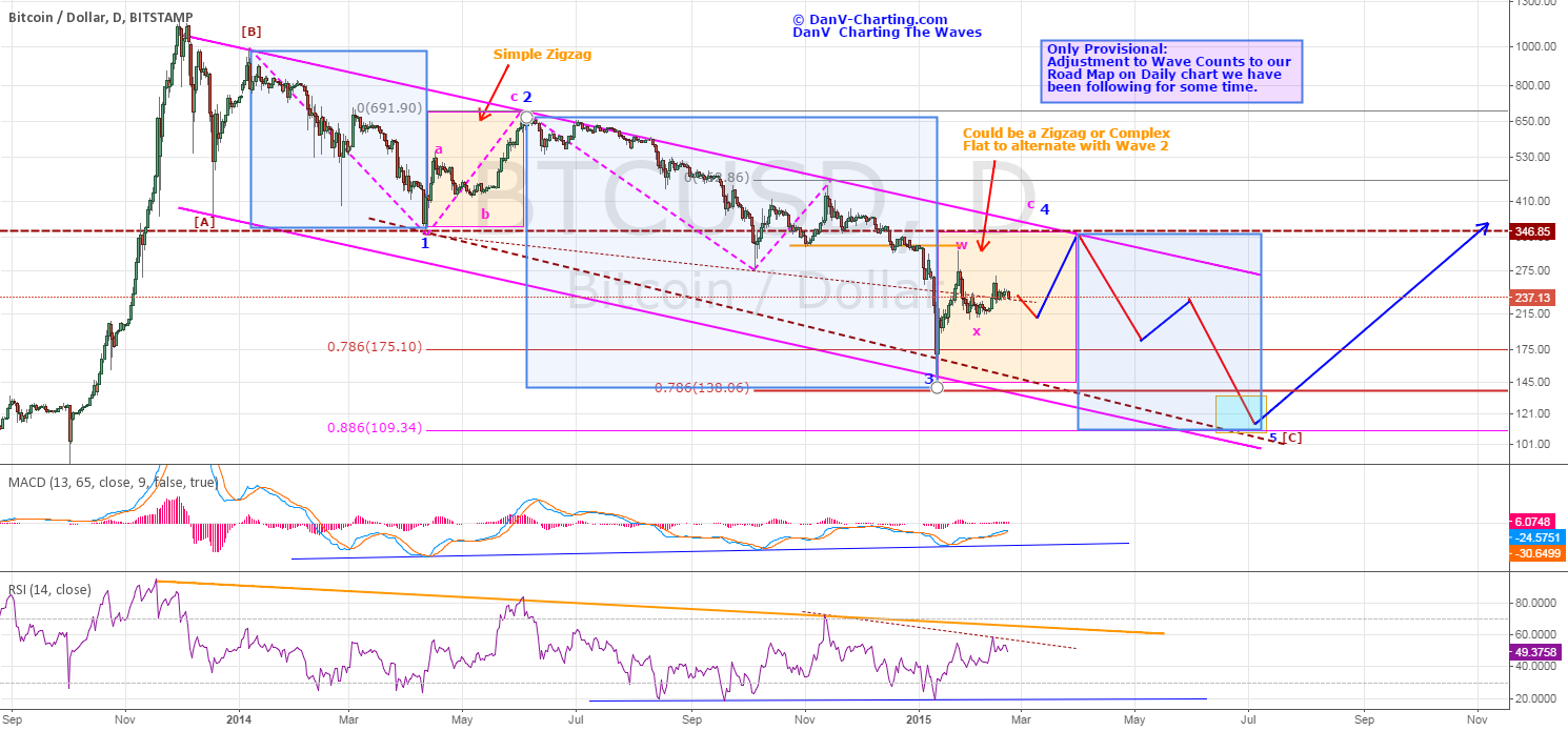 BTCUSD - STILL REMAINS IN OVERALL BEARISH CYCLE