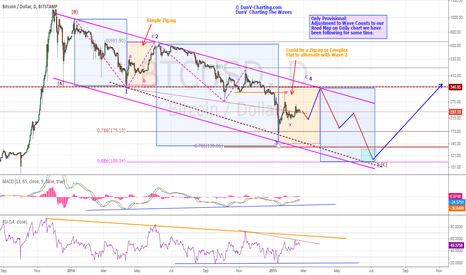 BTCUSD: BTCUSD - STILL REMAINS IN OVERALL BEARISH CYCLE