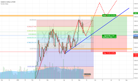XAUUSD: GOLD Daily Outlook