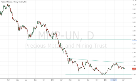 MMP-UN: Inverse Head And Shoulders Set Up On MMP-UN TSX