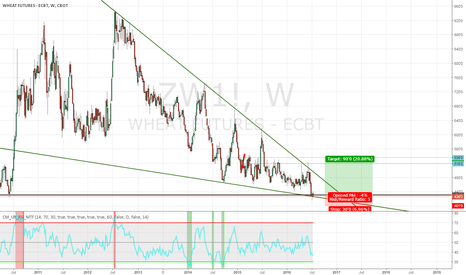 ZW1!: wheat is on hystorical support