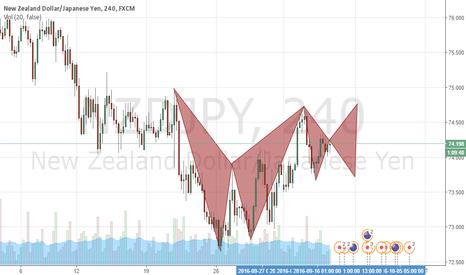 NZDJPY: butterfly