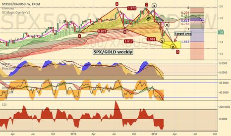 SPX500/XAUUSD: SPX/GOLD ratio analysis