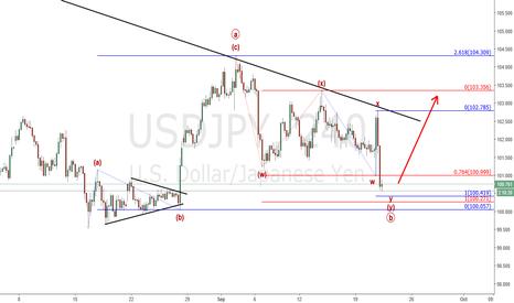 USDJPY: Usd/Jpy : Looking for a break of the trendline (update)