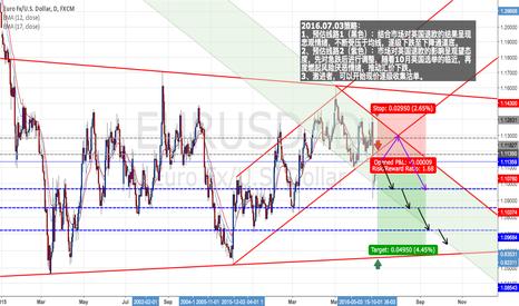 EURUSD: EUR/USD : Short positions - Ratio ( 1 : 1.68 )