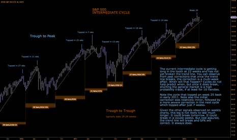 SPY: intermediate cycle is on week 22, getting long in the tooth