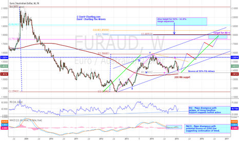 EURAUD: EURAUD - Bullish Move With AB=CD Target Of 1.80 zone