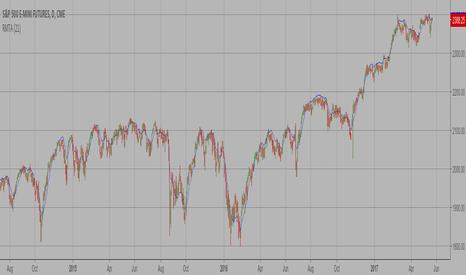 ES1!: Recursive Moving Trend Average
