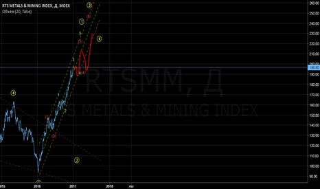 RTSMM: RTS Metals