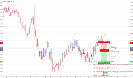 EURUSD: EURUSD in a big SELL opportunity after today's pull back