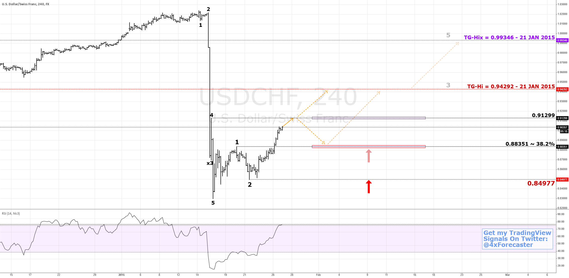 Bulls Are Being #Franc, Pushing Back In Earnest $CHF $USD #forex