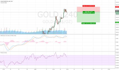 GOLD: Short Term Correction in Gold.. Excellent Risk Reward