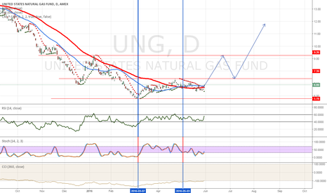 UNG: UNG outlook with technical analysis