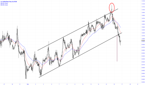 USDCHF: Upthrust for the ascending channel