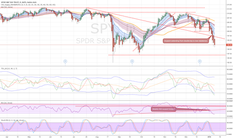 SPY: SPY - Decline has legs to 190 and maybe 187 level