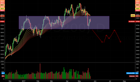 AUS200: AUS200 - LOOK FOR MORE DOWN IF SUPPORT BROKEN