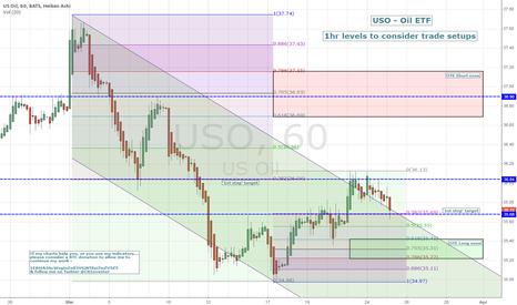 USO: 1hr USO - levels to consider trade setups