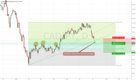 CADJPY: CADJPY - bears are back in control