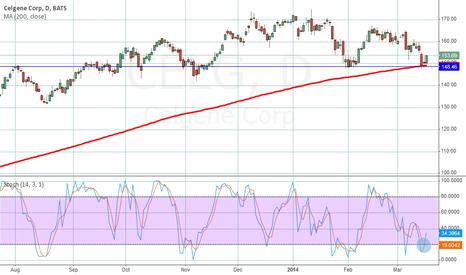 CELG: CELG indicators looking good