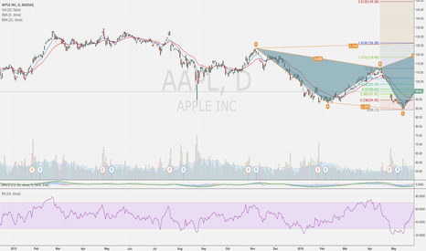 AAPL: monitor