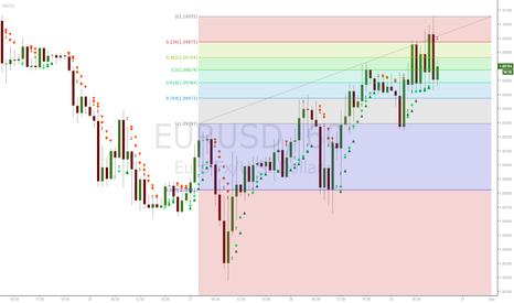 EURUSD: fib retracement is holding